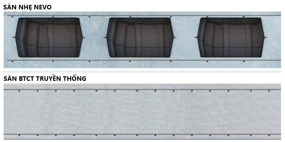 So sánh sàn NEVO và sàn bê tông cốt thép truyền thống