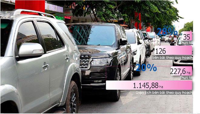 TP.HCM đang thiếu trầm trọng bãi giữ xe - Nguồn: Quy hoạch dựa theo Quyết định 568/QĐ-TTg của Thủ tướng Chính phủ ban hành năm 2013 về phê duyệt điều chỉnh quy hoạch phát triển GTVT TP.HCM đến 2020, tầm nhìn sau 2020 Ảnh: Ngọc Dương. Đồ họa: Phúc Hải