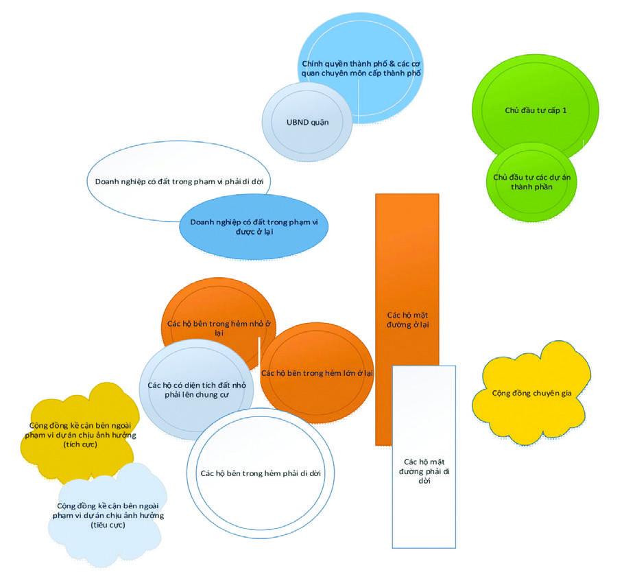 Sơ đồ khái lược để phân tích các bên liên quan