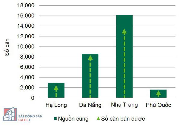 Nguồn cung căn hộ khách sạn tích lũy đến quý 3/2018. Nguồn: CBRE Việt Nam