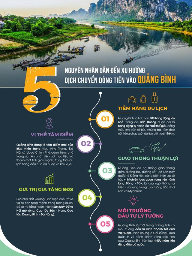Xu hướng chuyển dịch dòng tiền vào Quảng Bình