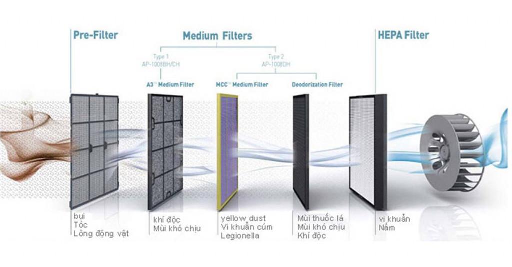 Một số dòng máy được trang bị thêm màng lọc Carbon để khử mùi hay các loại màng lọc bổ sung khác