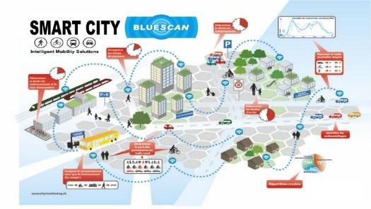 Di chuyển thông minh trong thành phố thông minh. / Nguồn: Bluescan