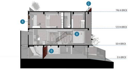 Mặt cắt của căn nhà