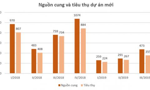 DKRA Việt Nam: Biệt thự, nhà phố TPHCM 'ế' khách