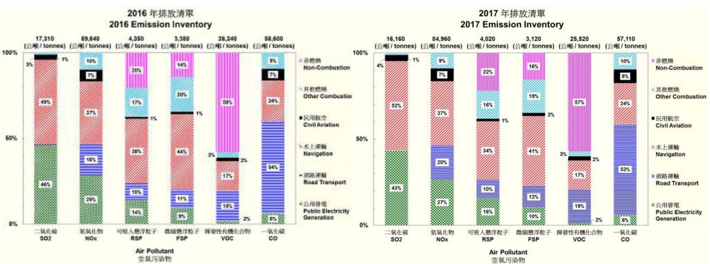 Phân tích nguyên nhân gây ô nhiễm không khí tại HongKong và so sánh những chỉ số biến đổi chất lượng không khí theo từng gia đoạn thực hiện các biện pháp giảm thiểu ô nhiễm. Nguồn : Báo cáo của Ủy ban quản lý môi trường HongKong –BEC  Buisiness Enviroment Council