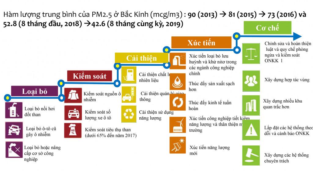Ví dụ về 5 bước hành động để giảm hơn 50% hàm lượng bụi mịn PM 2,5 tại Bắc Kinh giai đoạn 2013 - 2019