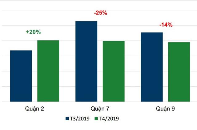Mức độ đăng tin loại hình biệt thự, liền kề cũng bắt đầu giảm mạnh từ tháng 4/2019. Nguồn: Batdongsan.com.vn