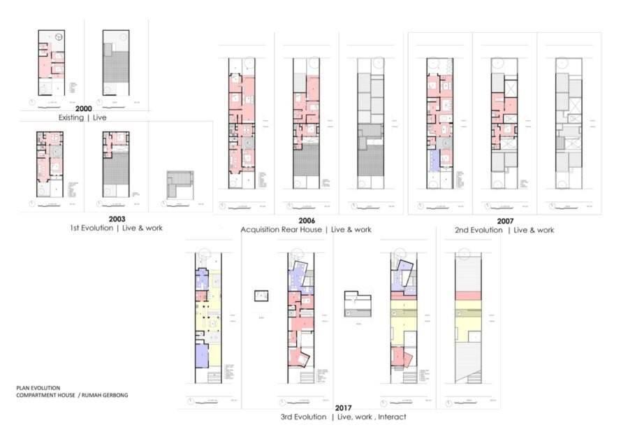 Mặt bằng phát triển ngôi nhà theo các năm từ 2000 – 2017