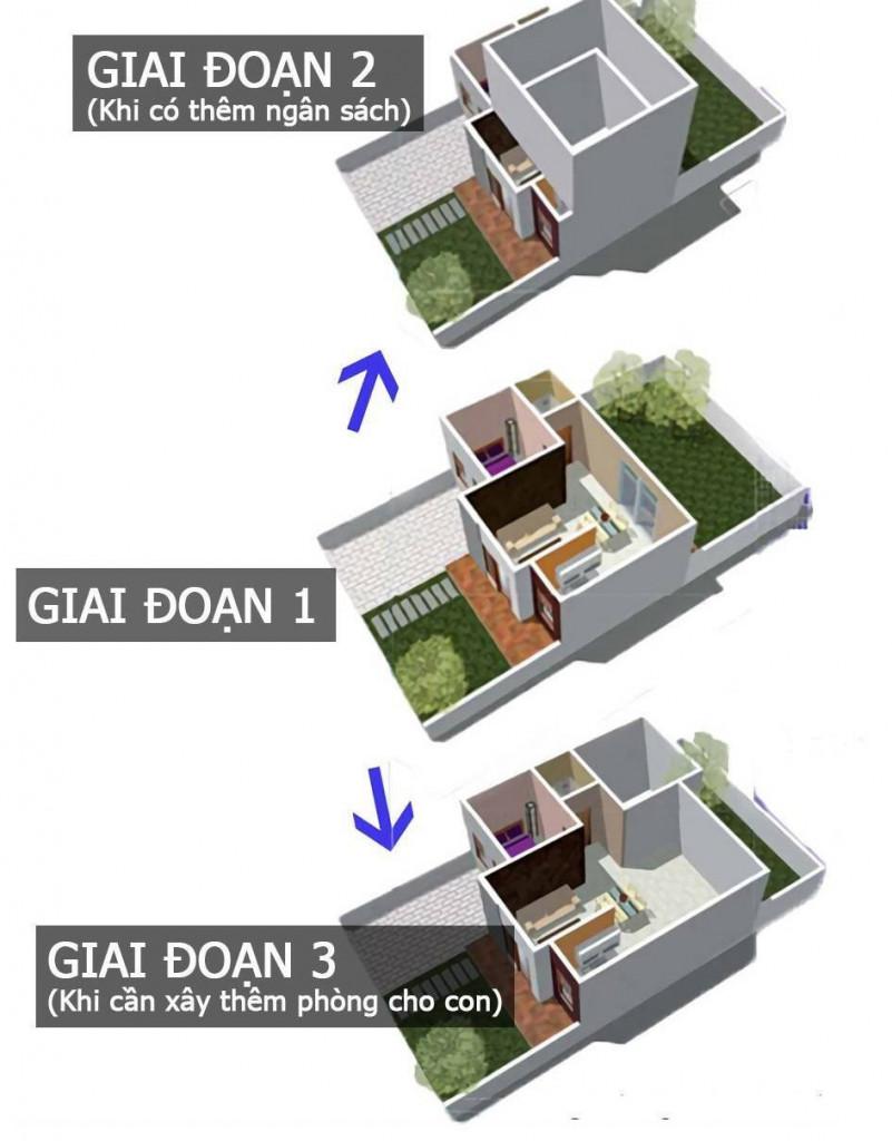 Growing House là giải pháp thiết kế được tiến hành theo từng giai đoạn phù hợp với điều kiện kinh tế của gia chủ