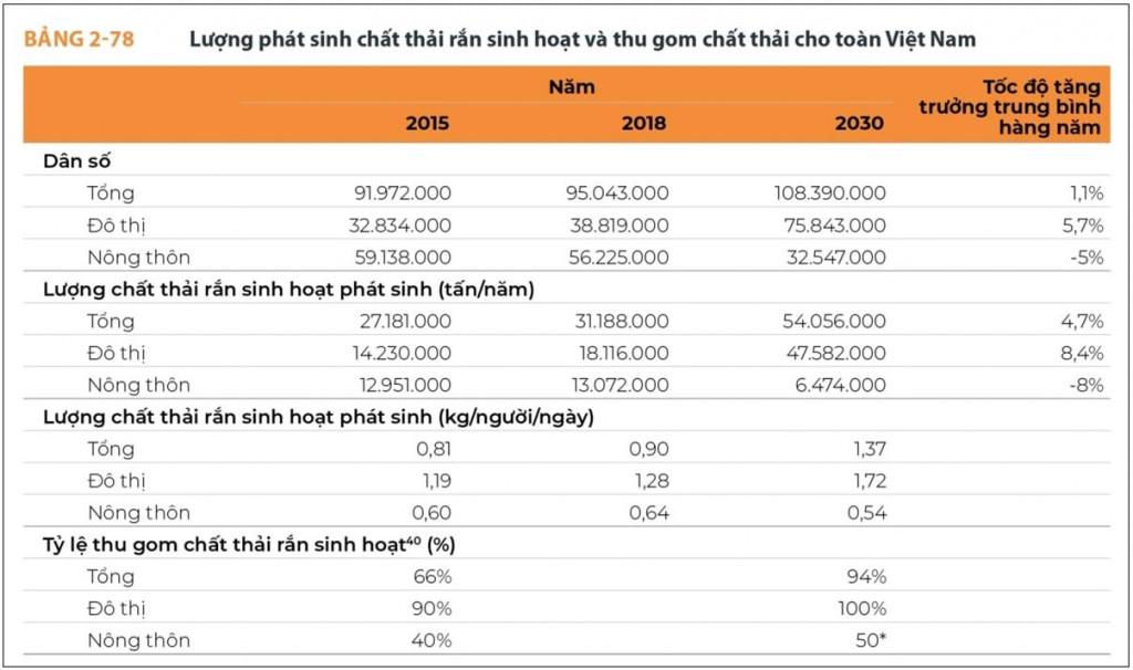 Trích Báo cáo Chất thải rắn tại Việt Nam do Ngân hàng Thế giới lập 2018 (WB2018), tổng lượng chất thải rắn sinh hoạt đô thị và nông thôn Việt Nam hiện nay hơn 31 triệu tấn (2018) , dự báo là 54 triệu tấn (2030).. Năm 2019, ngành TN-MT mới liệt kê số lượng nguồn gây ô nhiễm từ sản xuất nông nghiệp và công nghiệp mà chưa rõ tổng lượng phát thải.