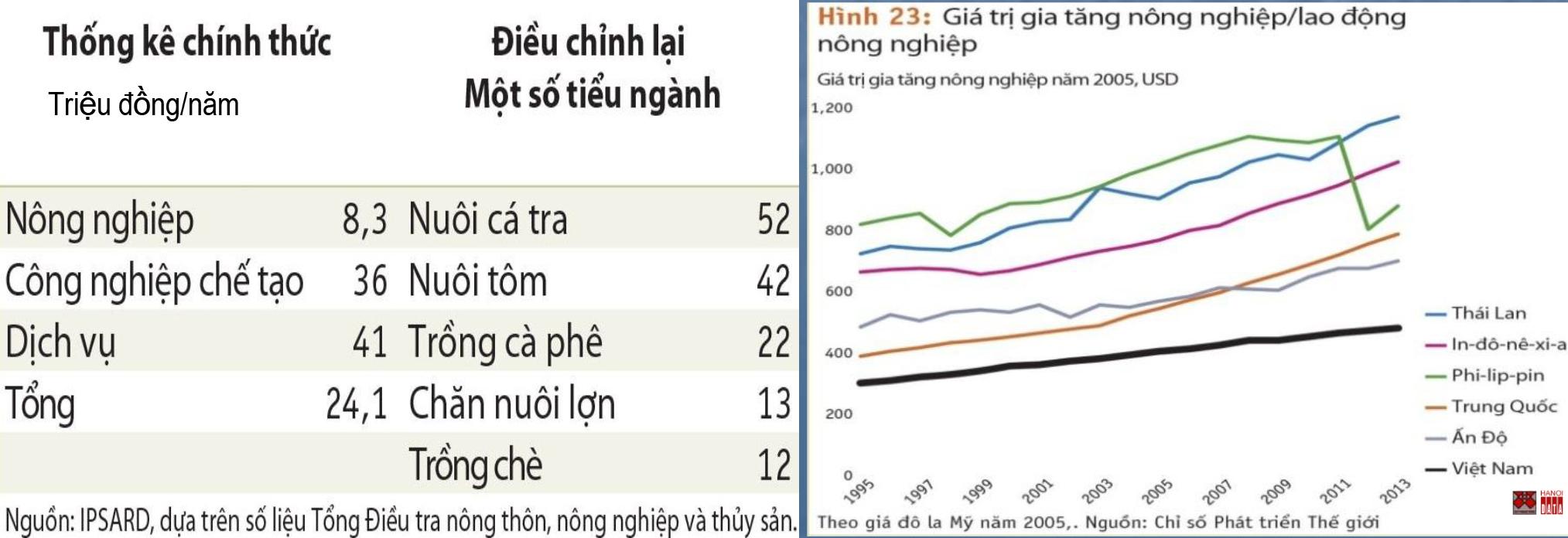 Nông nghiệp Việt Nam: Low hiệu quả, thu nhập lao động nông nghiệp, low value gia tâng (so với các quốc gia châu Á)
