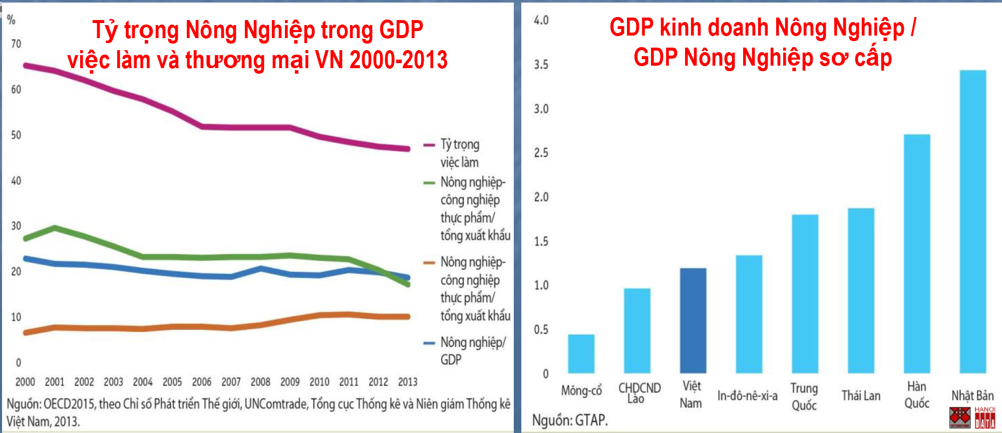 Nông nghiệp Việt Nam phát triển không vững chắc
