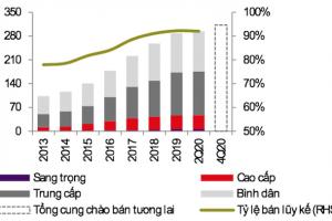 TPHCM: Nguồn cung căn hộ bán tăng trở lại