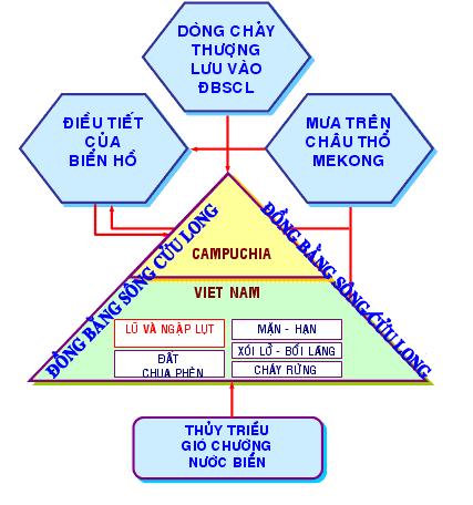 Sơ đồ tổng hợp ảnh hưởng các điều kiện tự nhiên đến ĐBSCL