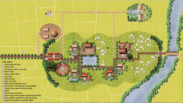 Sơ đồ các không gian hoạt động du lịch chủ yếu trong làng nghề