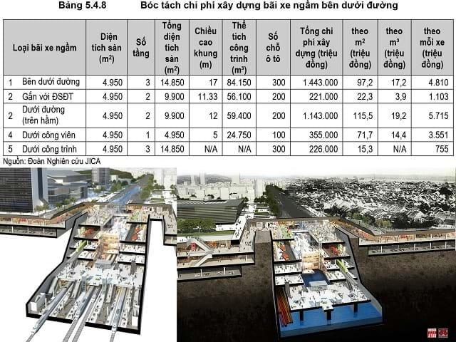 So sánh chi phí xây dựng ngầm với việc giảm giá thành nếu tích hợp nhiều chức năng. Phương án ga Hà Nội ngầm của Nikken Seikkei và đề xuất của Nhóm tư vấn CitySolution: tích hợp nhà ga ngầm với nhiều tiện ích đô thị khác. Ảnh: Hanoidata