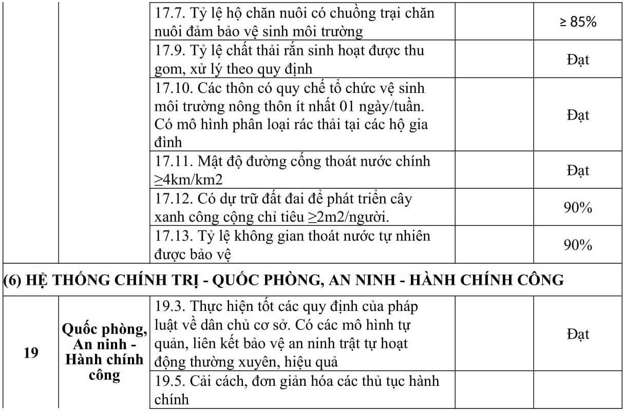 bang tieu chi ntm-3