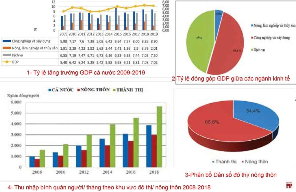 Tỷ trọng  nông nghiệp trong tổng thể  nền kinh tế. Nguồn: TCTK