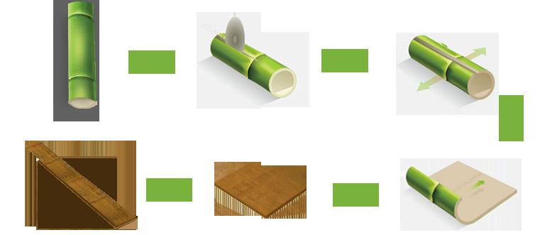 Quy trình sản xuất Sàn tre Ecosolid , cộng nghệ độc quyền độ bền tới 30 năm