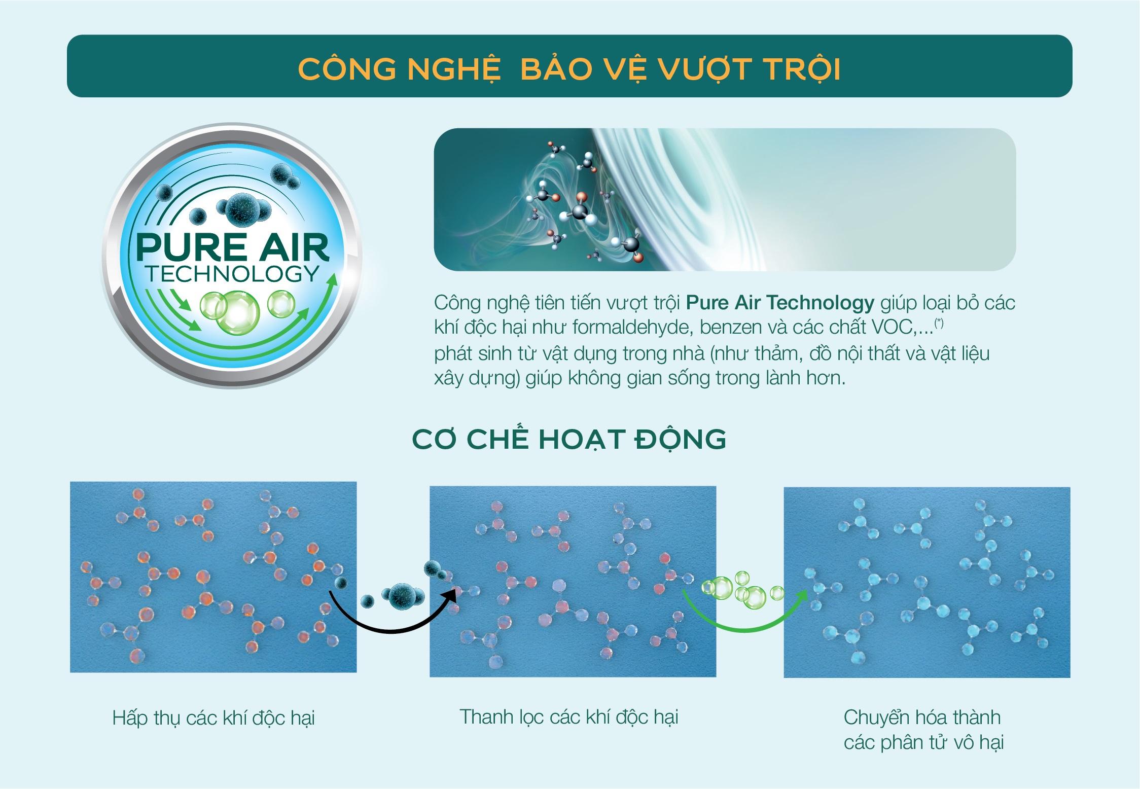 Cơ chế hoạt động ưu việt của công nghệ Pure Air Technology từ Air Clean giúp không khí trong nhà trong lành hơn