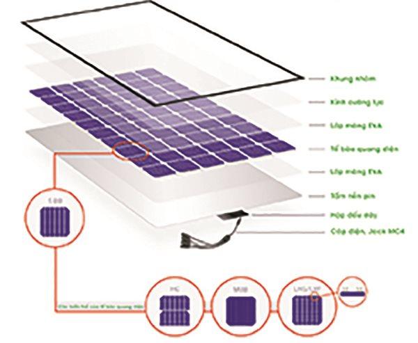 Cấu tạo của pin năng lượng mặt trời
