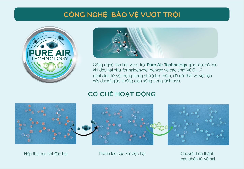 Cơ chế hoạt động ưu việt của Air Clean giúp nâng cao chất lượng không khí trong nhà