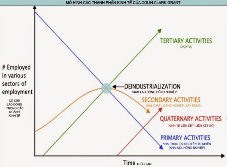Lý thuyết 4 thành phần kinh tế của Colin Clark Grant (nguồn ảnh bmktcn.com.vn)