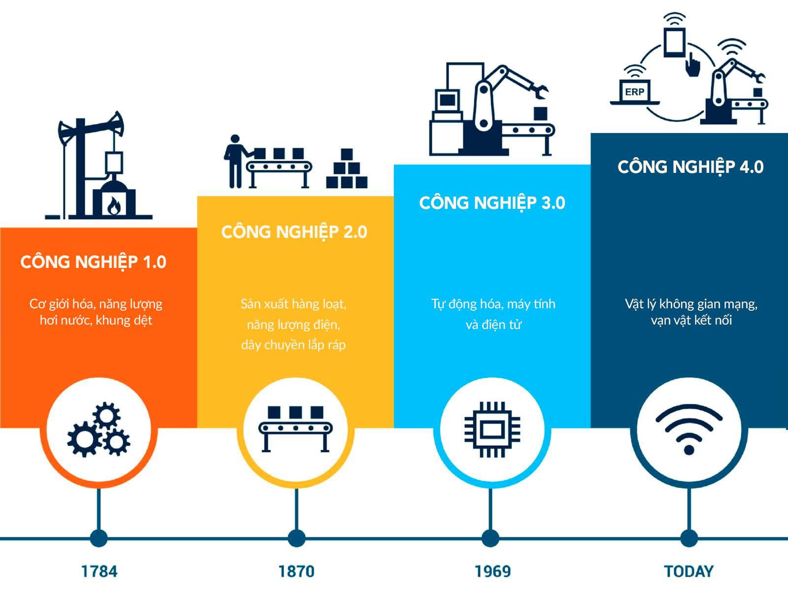 4 cuộc cách mạng công nghiệp