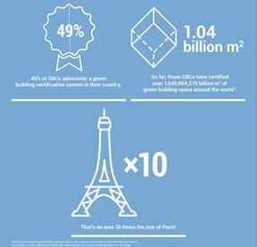 CTX đã xây dựng trên toàn thế giới  với diện tích 1,04 tỷ m2 , bằng 10 lần diện tích TP Paris