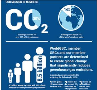 """Nhà cửa phát thải ~30% khí CO2 và sử dụng khoảng 14% nước sạch và sẽ có 8,5 tỷ người năm 2030. Cam kết của WorldGBC: 1. Nhiệt độ toàn cầu tăng dưới 2oC; 2. Giảm 84 tỷ tấn CO2 ; 3. Bảo đảm tất cả tòa nhà không phát thải CO2 (tòa nhà """"Net Zero"""")"""