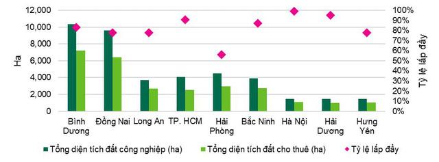 Thị trường bất động sản công nghiệp Việt Nam, nguồn cung và tỷ lệ lấp đầy đất công nghiệp