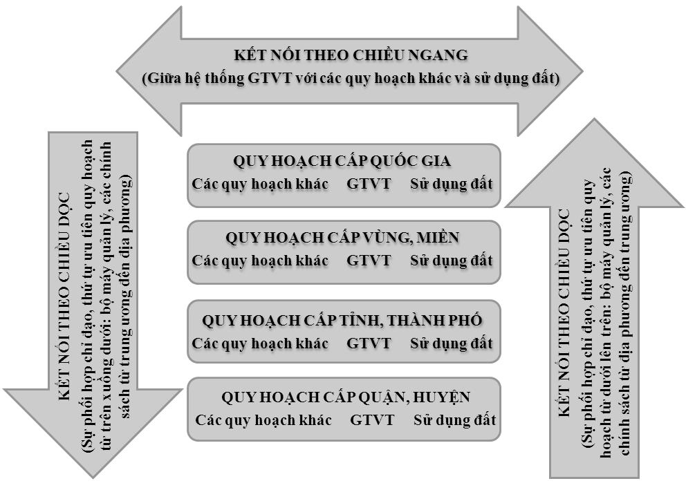 Hai phương diện chính của quy hoạch GTVT tích hợp