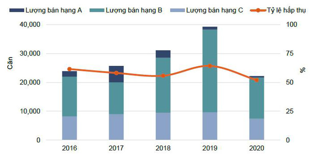 Tình hình hoạt động thị trường căn hộ trong năm năm 2016-2020. Nguồn: Nghiên cứu & Tư vấn Savills