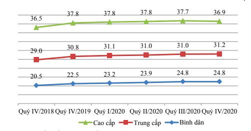 Biến động giá nhà ở Hà Nội (triệu đồng/m2)