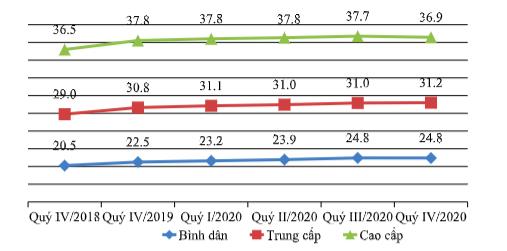 Giá bán căn hộ tại thị trường Hà Nội