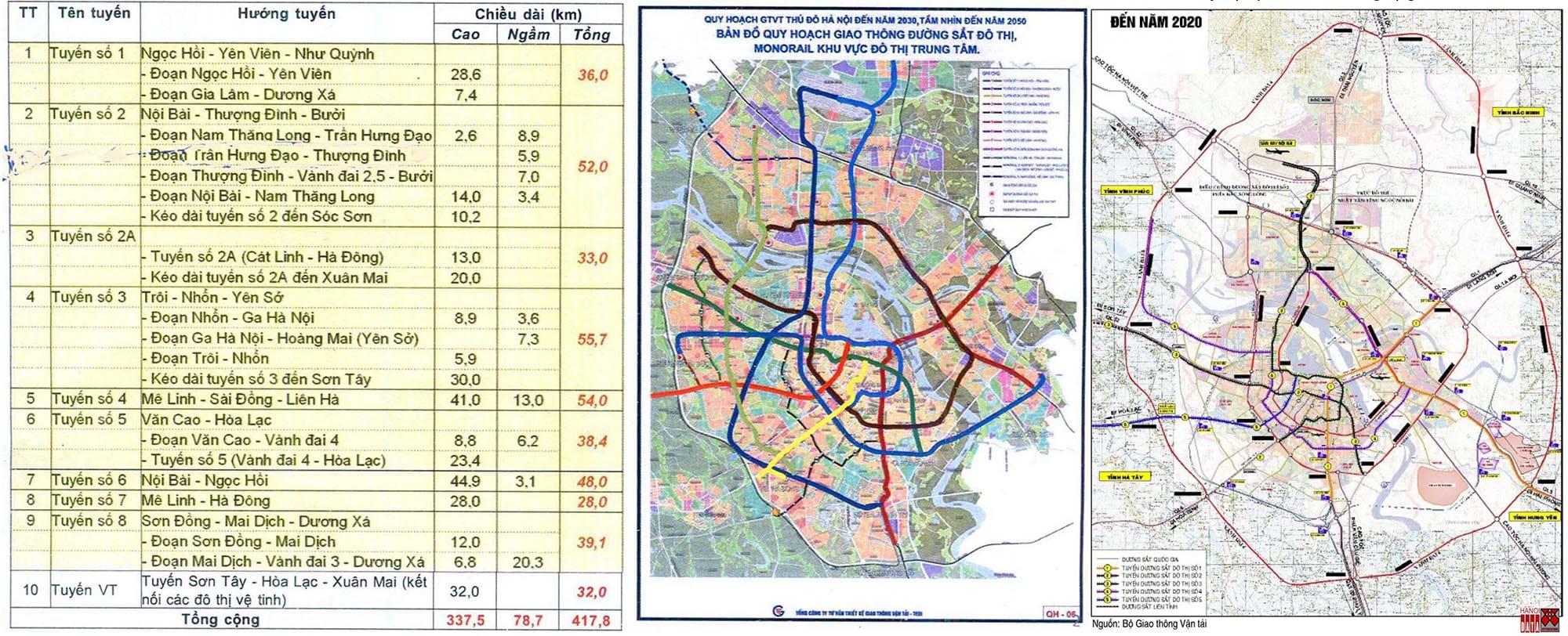 Tư liệu do Ban Quản lý ĐSĐT Hà Nội (16.1.2019) và JICA- 2011 xuất bản. Nguồn: Hanoidata & City Solution