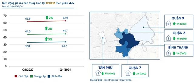 Giá căn hộ chung cư tại Tp.HCM thời điểm quý I/2021 - Nguồn: batdongsan.com.vn