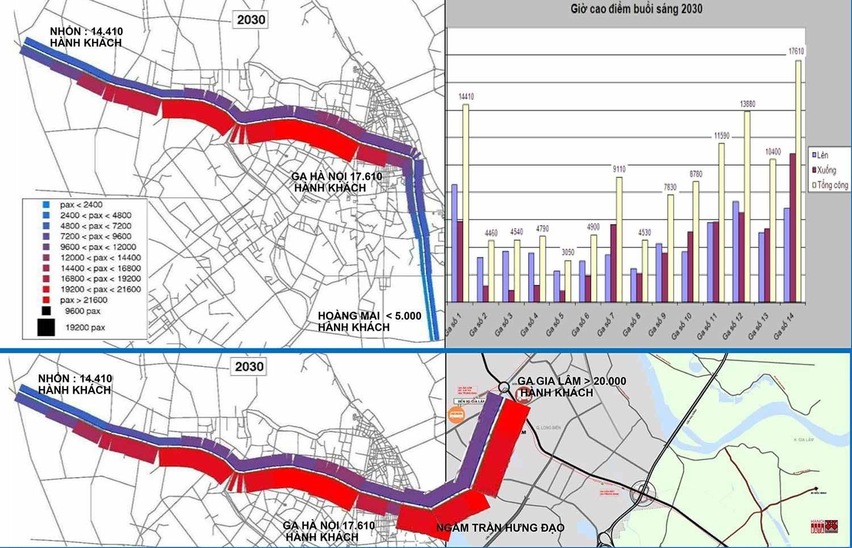 Dự báo lượng khách giờ cao điểm năm 2030 tuyến Nhổn - ga Hà Nội - Hoàng Mai (SYSTRA hoàn thành 2008) và đề xuất của City Solution đổi hướng tuyến sang Gia Lâm