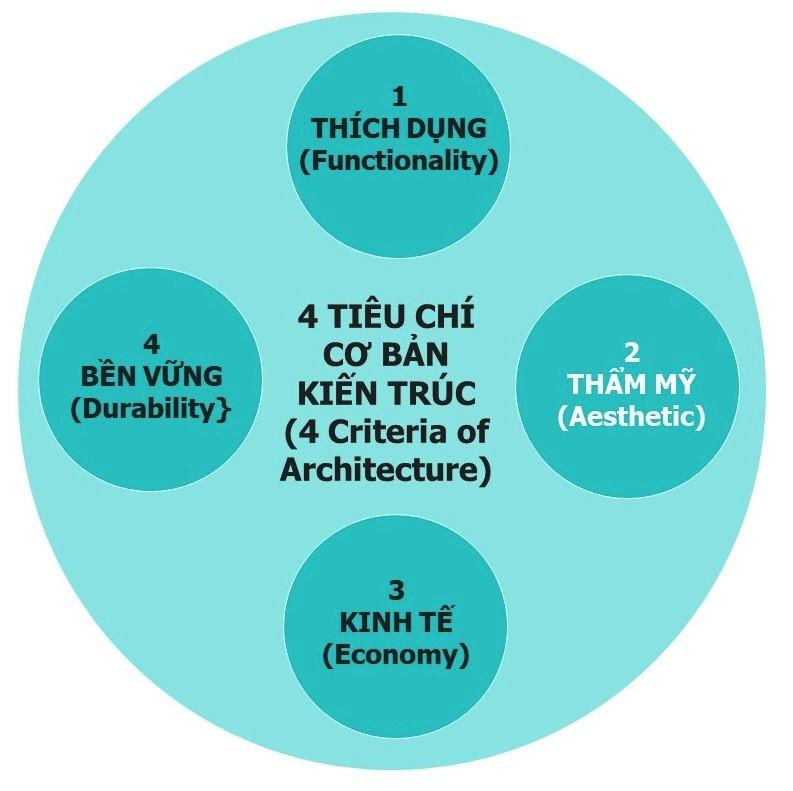 04 Tiêu chí Cơ bản của Kiến trúc - Theo tư duy cũ