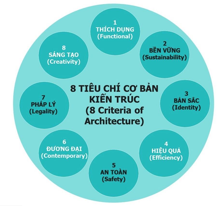 08 Tiêu chí Cơ bản của Kiến trúc trong thế kỷ 21 - Theo tư duy mới
