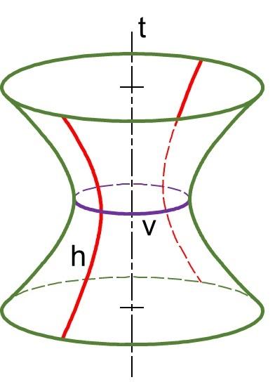 Hình không gian minh họa mặt hyperboloid một tầng tròn xoay tạo bởi một Hyperbol (h) quay quanh trục ảo t của nó