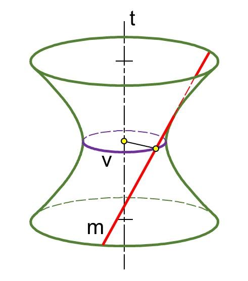 Hình không gian minh họa mặt hyperboloid một tầng tròn xoay tạo bởi một đường thẳng m quay quanh trục t (m và t chéo nhau)
