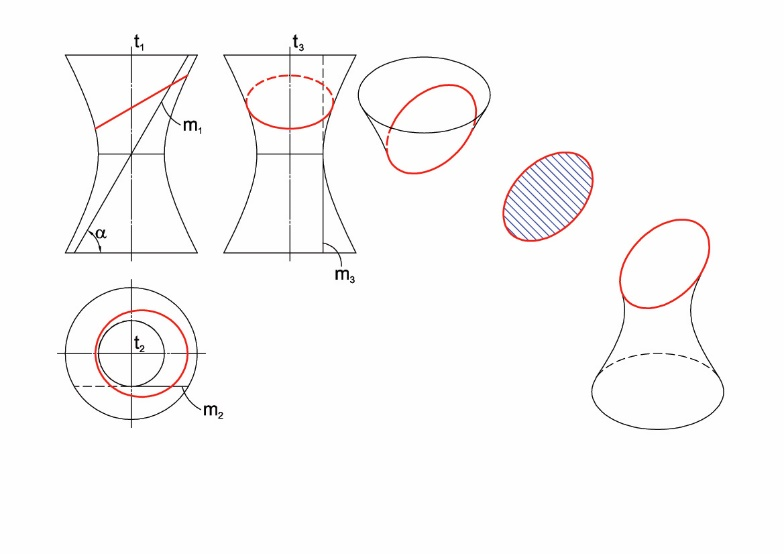 Các mặt phẳng có độ dốc nhỏ hơn  sẽ cắt mặt hyperboloid một tầng tròn xoay theo giao tuyến là một hình elip.
