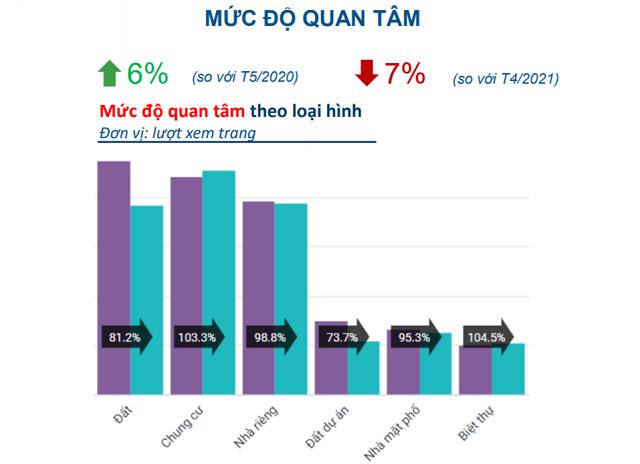 Mức độ quan tâm chung cư, nhà riêng trên thị trường trong tháng 5 tăng so với tháng 4. Nguồn: Batdongsan.com.vn.