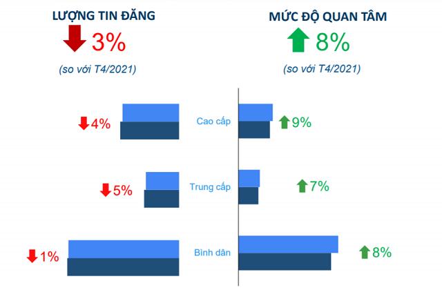 Các loại hình chung cư tại TP HCM đều tăng lượt quan tâm (Nguồn: Batdongsan.com.vn)